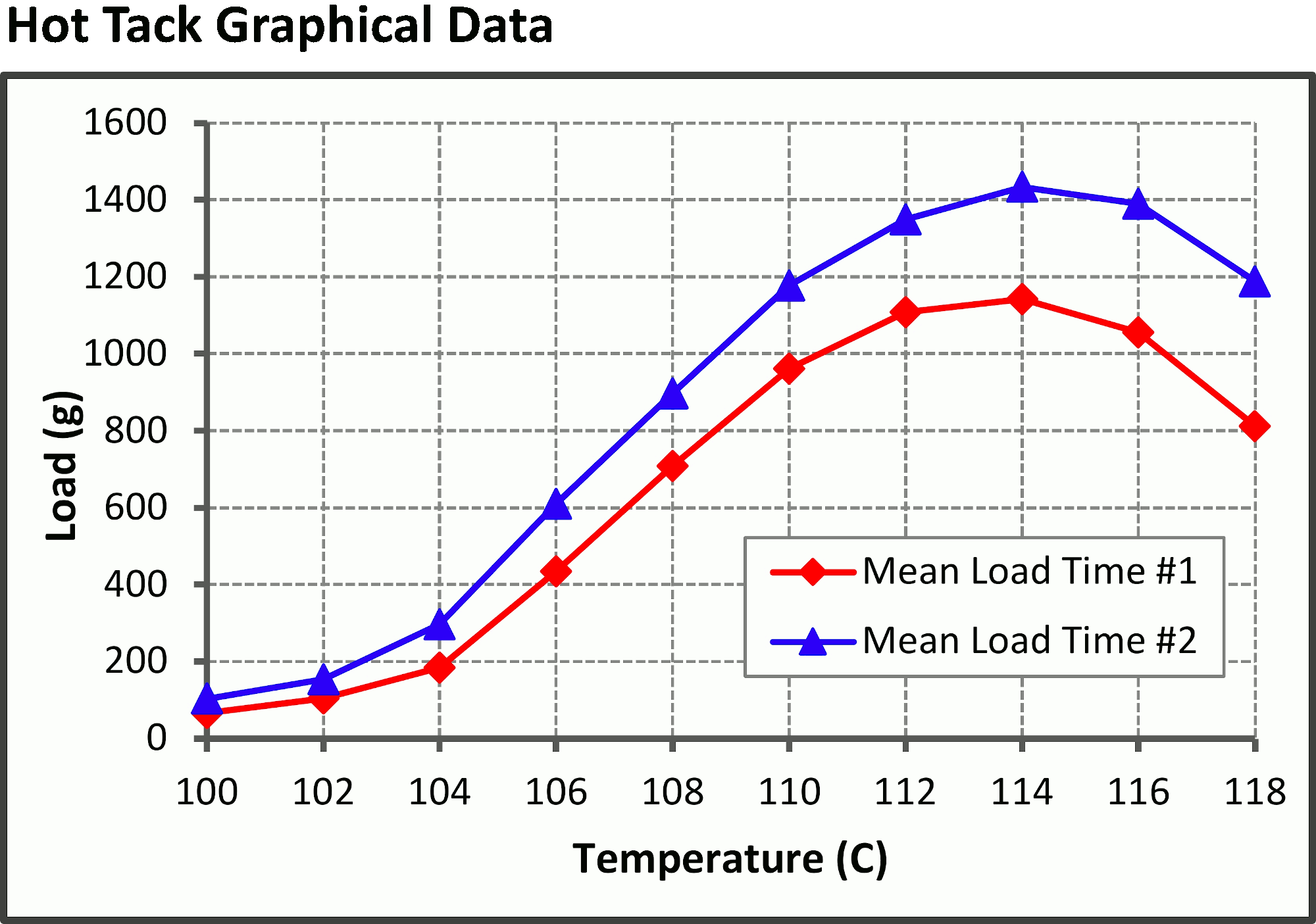 Precision hot tack and heat seal data